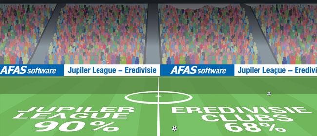 OFSsport schiet AFAS Software tot marktleider in het betaald voetbal